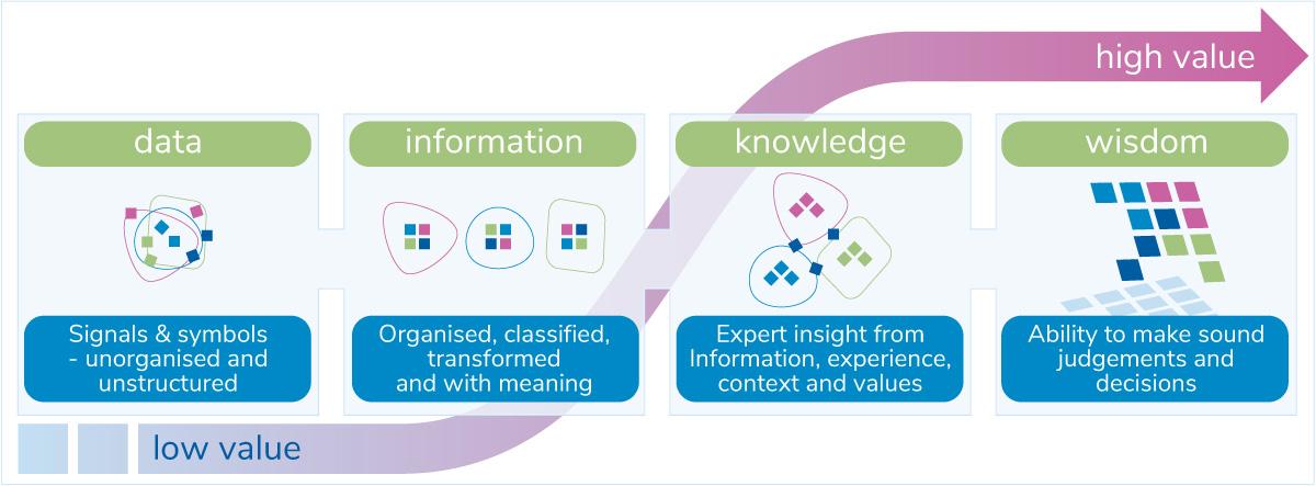 Data - Information - Knowledge – Wisdom
